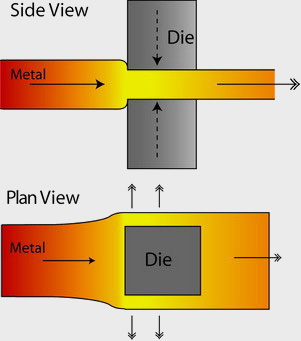 Open die forging process canada forgings inc the open die forging process diagram ccuart Gallery